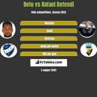 Beto vs Rafael Defendi h2h player stats