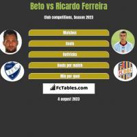 Beto vs Ricardo Ferreira h2h player stats