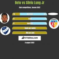 Beto vs Silviu Lung Jr h2h player stats