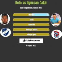 Beto vs Ugurcan Cakir h2h player stats