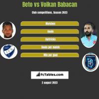 Beto vs Volkan Babacan h2h player stats