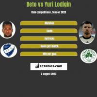 Beto vs Yuri Lodigin h2h player stats