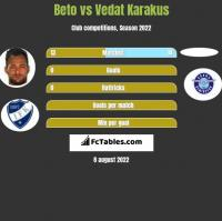 Beto vs Vedat Karakus h2h player stats