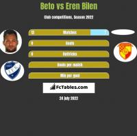 Beto vs Eren Bilen h2h player stats