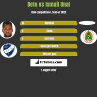 Beto vs Ismail Unal h2h player stats