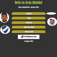 Beto vs Arda Akbulut h2h player stats