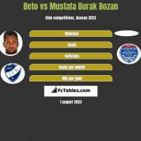 Beto vs Mustafa Burak Bozan h2h player stats