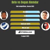 Beto vs Dogan Alemdar h2h player stats