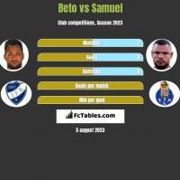 Beto vs Samuel h2h player stats