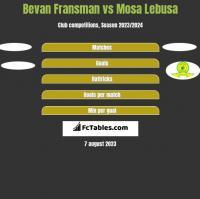 Bevan Fransman vs Mosa Lebusa h2h player stats