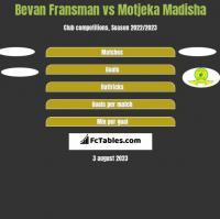 Bevan Fransman vs Motjeka Madisha h2h player stats