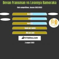 Bevan Fransman vs Lesenya Ramoraka h2h player stats