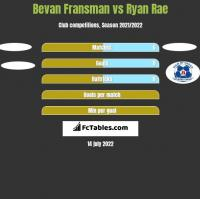 Bevan Fransman vs Ryan Rae h2h player stats