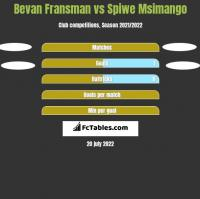 Bevan Fransman vs Spiwe Msimango h2h player stats