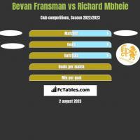 Bevan Fransman vs Richard Mbheie h2h player stats