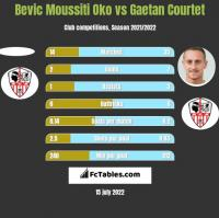Bevic Moussiti Oko vs Gaetan Courtet h2h player stats