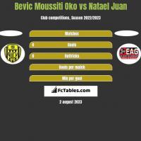 Bevic Moussiti Oko vs Natael Juan h2h player stats