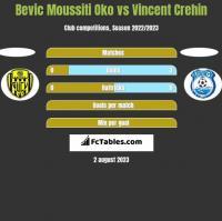 Bevic Moussiti Oko vs Vincent Crehin h2h player stats