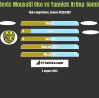 Bevic Moussiti Oko vs Yannick Arthur Gomis h2h player stats