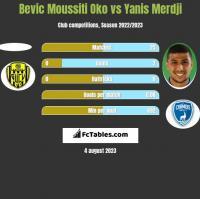 Bevic Moussiti Oko vs Yanis Merdji h2h player stats