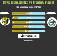 Bevic Moussiti Oko vs Frantzdy Pierrot h2h player stats
