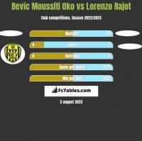 Bevic Moussiti Oko vs Lorenzo Rajot h2h player stats