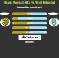 Bevic Moussiti Oko vs Vinni Triboulet h2h player stats