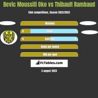 Bevic Moussiti Oko vs Thibault Rambaud h2h player stats
