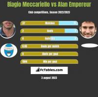 Biagio Meccariello vs Alan Empereur h2h player stats
