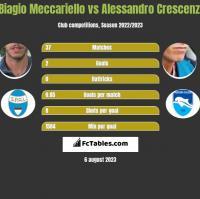 Biagio Meccariello vs Alessandro Crescenzi h2h player stats