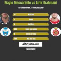 Biagio Meccariello vs Amir Rrahmani h2h player stats