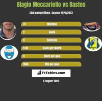 Biagio Meccariello vs Bastos h2h player stats