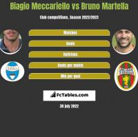 Biagio Meccariello vs Bruno Martella h2h player stats