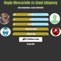 Biagio Meccariello vs Claud Adjapong h2h player stats