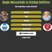 Biagio Meccariello vs Cristian Dell'Orco h2h player stats