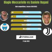 Biagio Meccariello vs Daniele Rugani h2h player stats