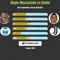 Biagio Meccariello vs Danilo h2h player stats