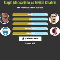 Biagio Meccariello vs Davide Calabria h2h player stats