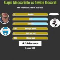Biagio Meccariello vs Davide Riccardi h2h player stats