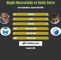 Biagio Meccariello vs Denis Vavro h2h player stats