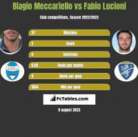 Biagio Meccariello vs Fabio Lucioni h2h player stats
