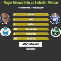 Biagio Meccariello vs Federico Peluso h2h player stats