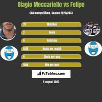 Biagio Meccariello vs Felipe h2h player stats