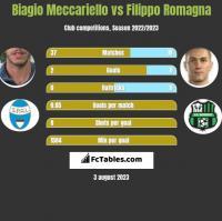 Biagio Meccariello vs Filippo Romagna h2h player stats
