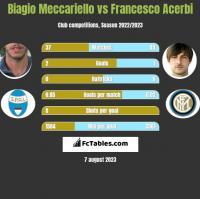 Biagio Meccariello vs Francesco Acerbi h2h player stats