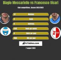 Biagio Meccariello vs Francesco Vicari h2h player stats