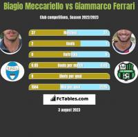 Biagio Meccariello vs Giammarco Ferrari h2h player stats