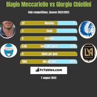 Biagio Meccariello vs Giorgio Chiellini h2h player stats