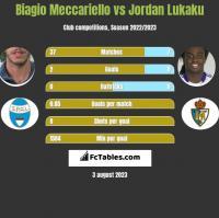 Biagio Meccariello vs Jordan Lukaku h2h player stats