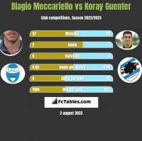 Biagio Meccariello vs Koray Guenter h2h player stats